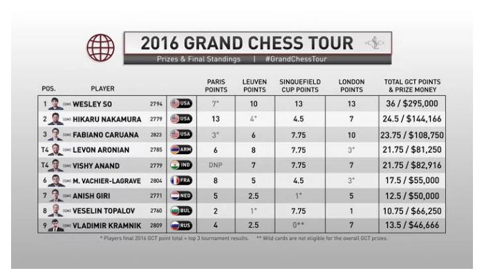 grand_chess_tour